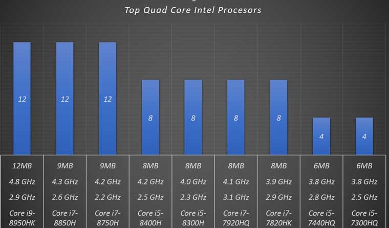 top quad core processors for notebooks